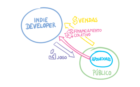indiecrowdfunding