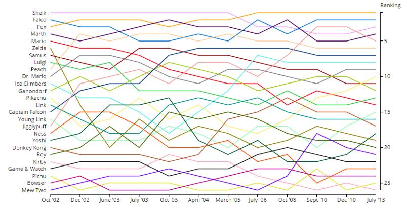 ssbm_rankings